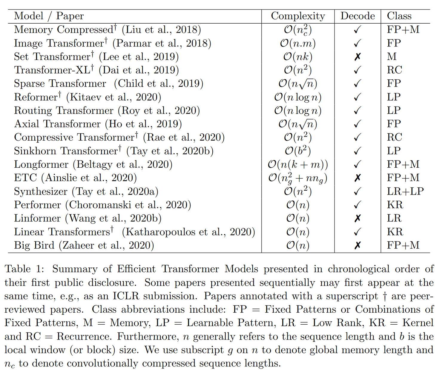 """Table 1: Summary of Efficient Transformer Models presented in chronological order of their first public disclosure"" (Tay et al 2020)"