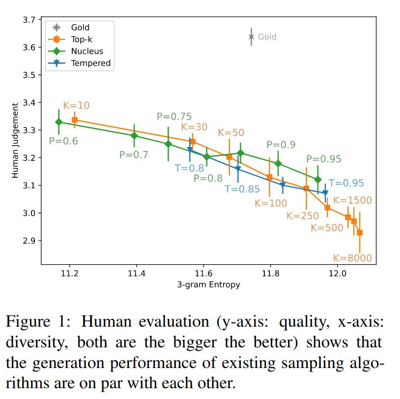 The quality vs diversity tradeoff for  sampling on  news articles: more extreme settings like top-k = 10  top_p = 0.6 are equally good to get the highest human ratings—but both come at at the expense of variety of possible completions. (Nadeem et al 2020; see also Zhang et al 2020)