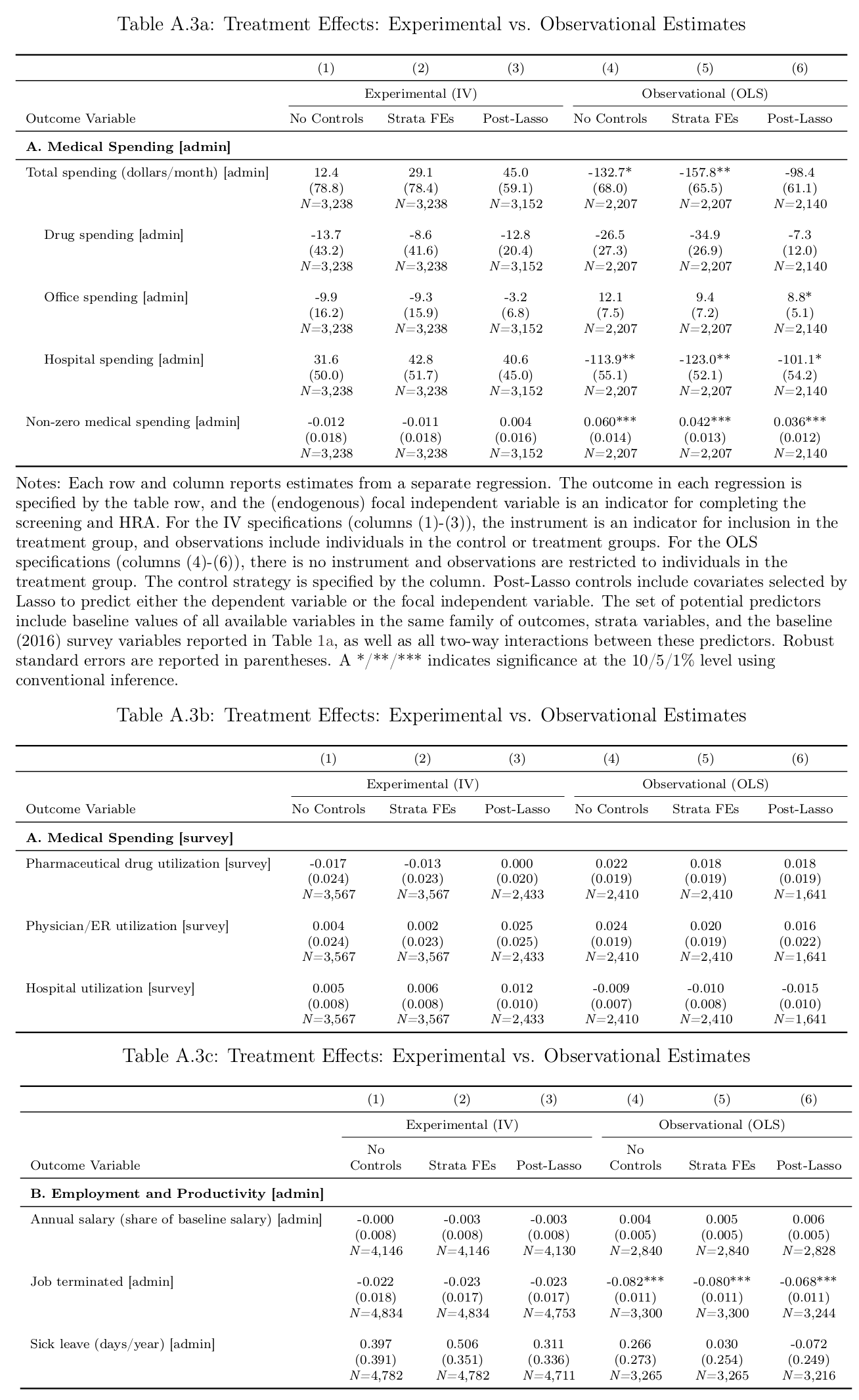 Jones et al 2018 appendix: Table A3, a-c, all randomized vs correlational estimates