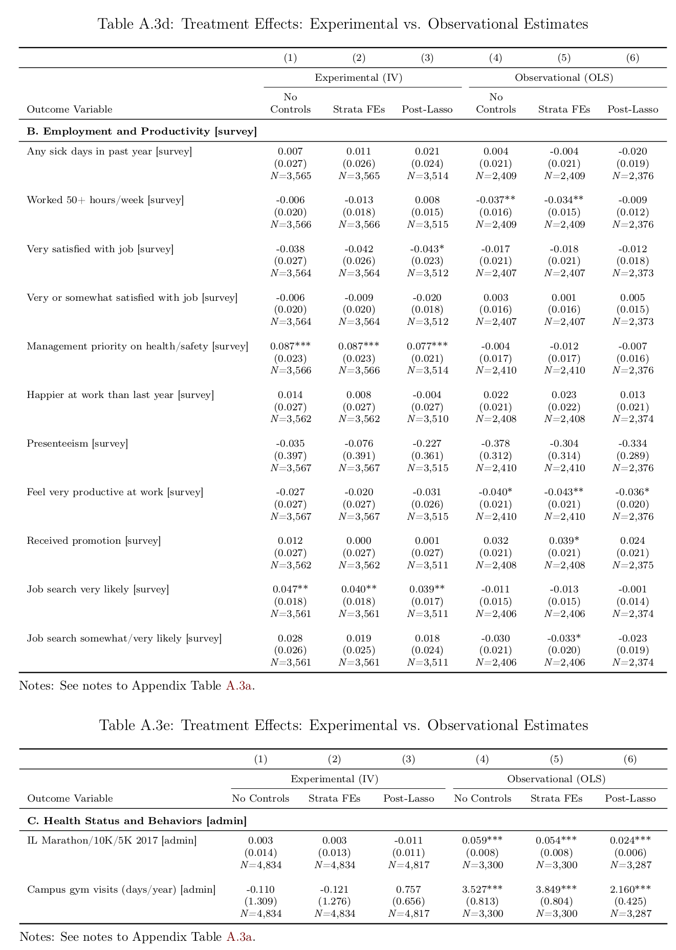 Jones et al 2018 appendix: Table A3, d-e, all randomized vs correlational estimates