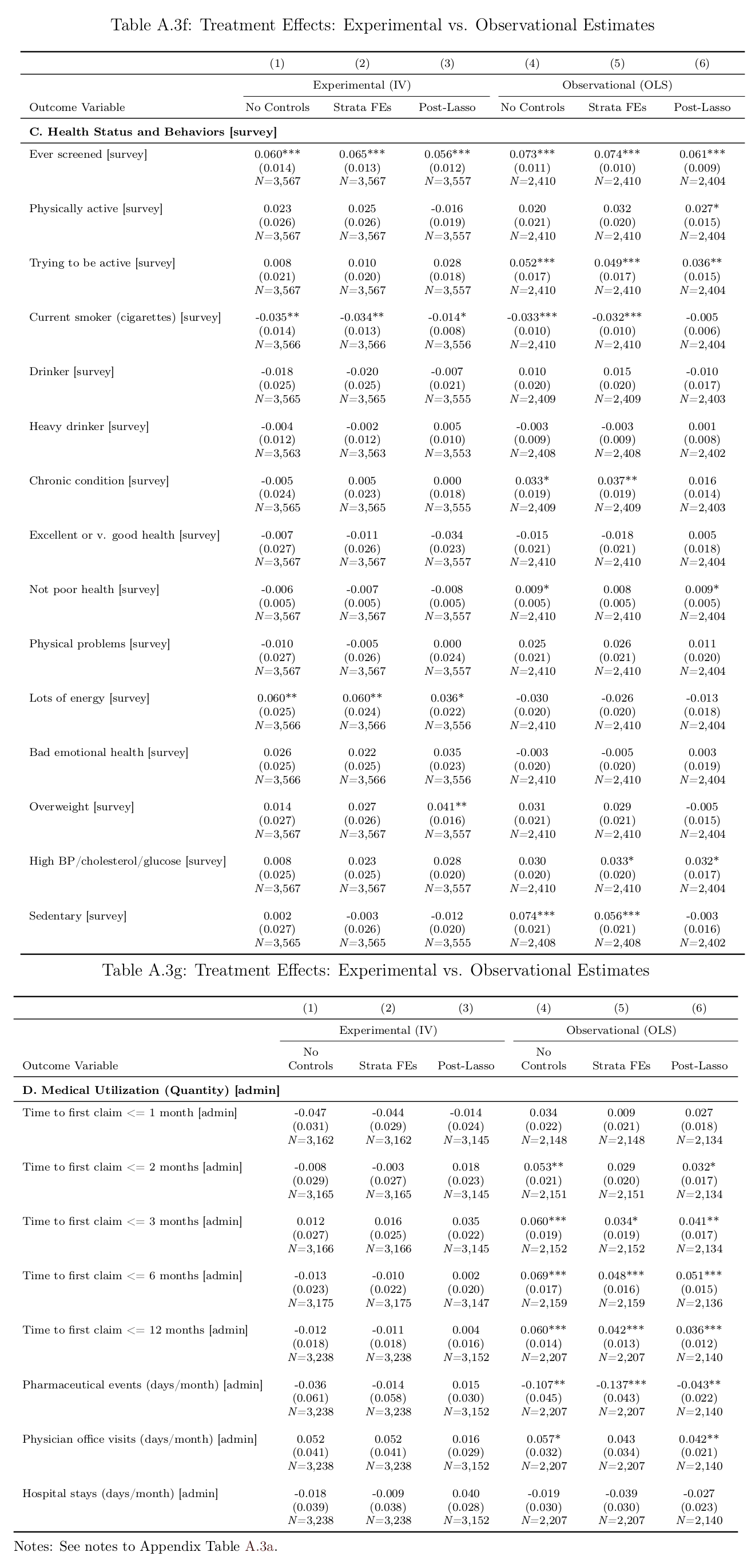 Jones et al 2018 appendix: Table A3, f-g, all randomized vs correlational estimates