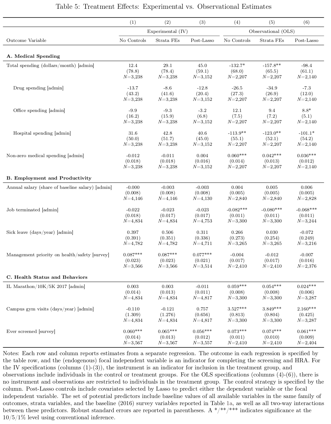 Table 5, comparing the randomized estimate with the correlational estimates