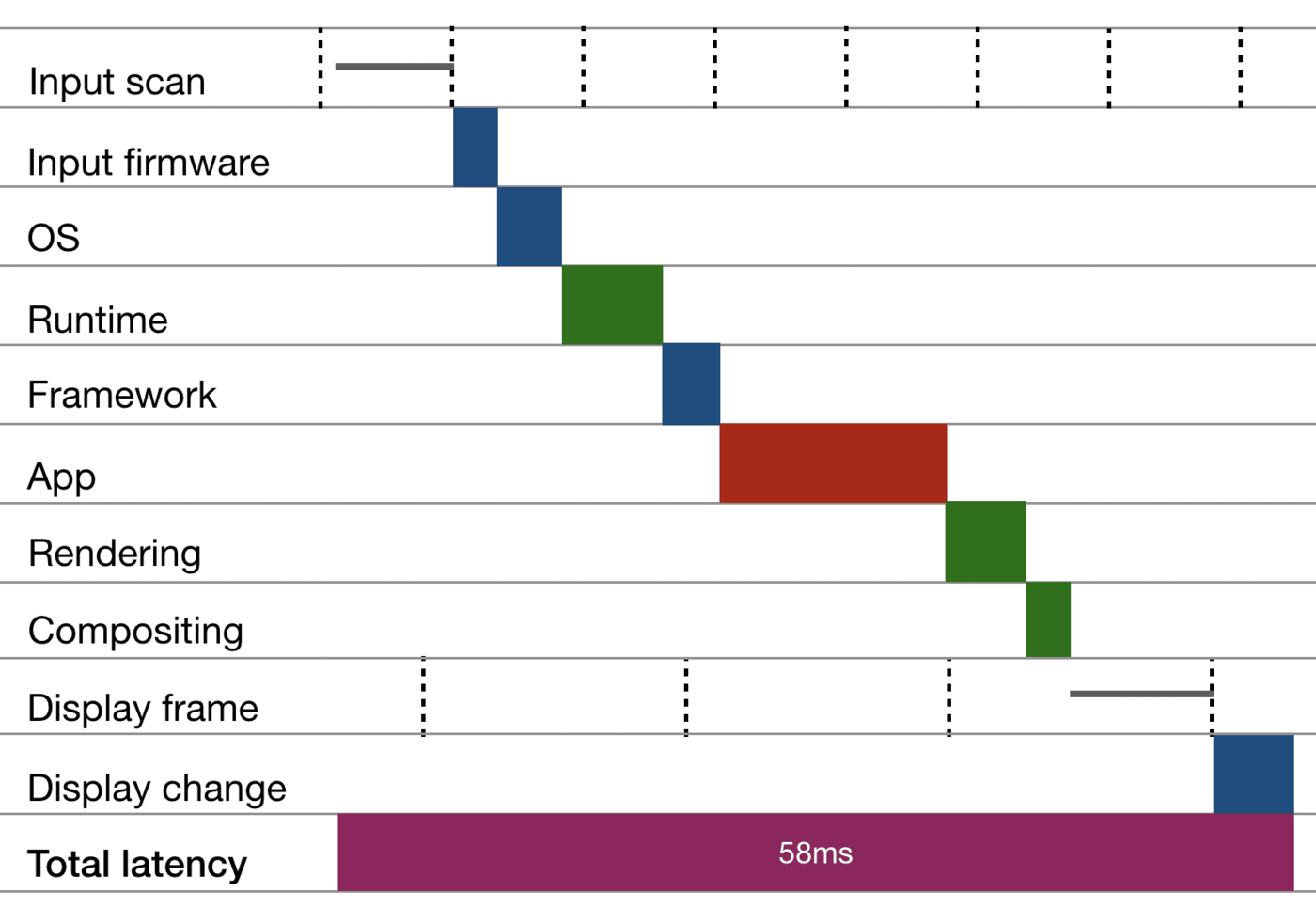 Latency waterfall example: A hypothetical example of end-to-end latency from input to display. Dashed vertical lines indicate cycles the pipeline needs to wait for. (https://www.inkandswitch.com/media/slow-software/input-latency-cascade.png)