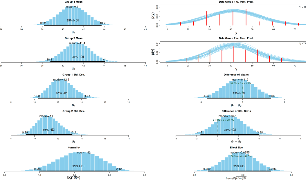Bayesian MCMC estimates of difference in saccading and non-saccading scores