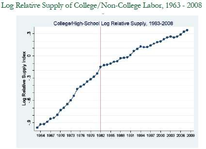 Log-Relative Supply of College/non-College Labor, 1963-2008