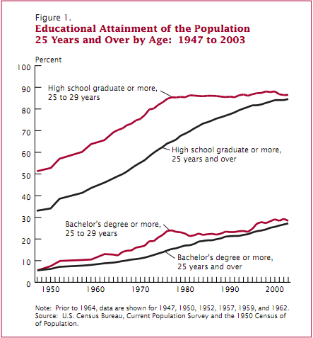 Education attainment climbed dramatically in the 20th century, but its growth has flattened recently (source: Census)
