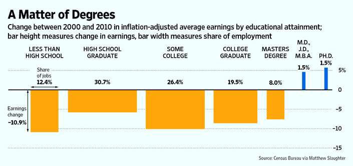 Change between 2000 and 2010 in inflation-adjusted average earnings by educational attainment