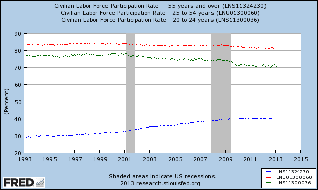 Labor force participation rate 1993-2013, by age groups: 25-54yo, 20-24yo, >55yo