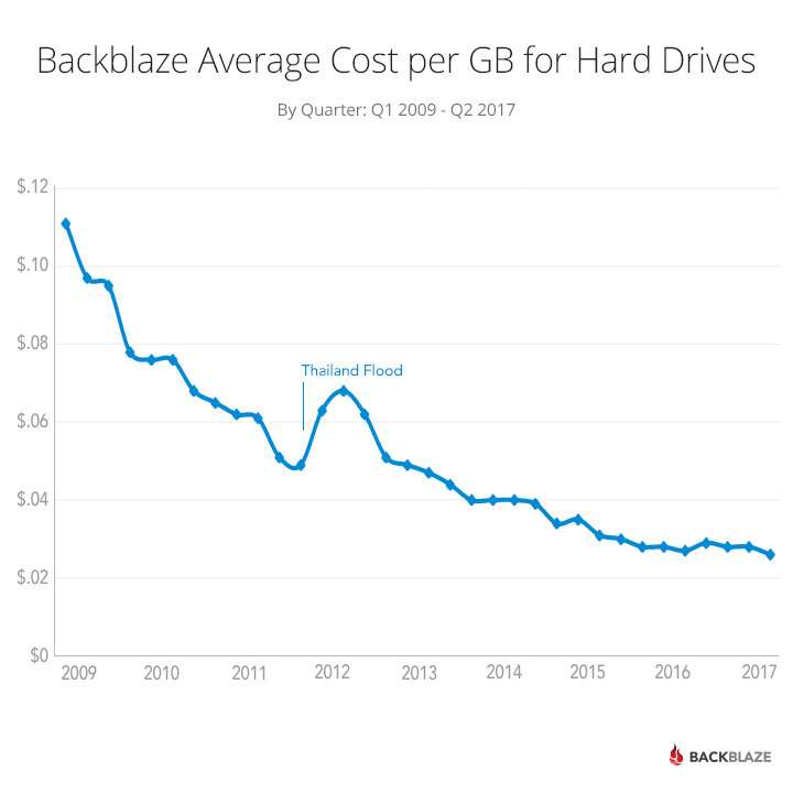 Backblaze Average Cost per GB for Hard Drives; By Quarter: Q1 2009 - Q2 2017; shows 2011-2012 price spike due to Thailand floods followed by slower cost declines 2013-2017 than historically.