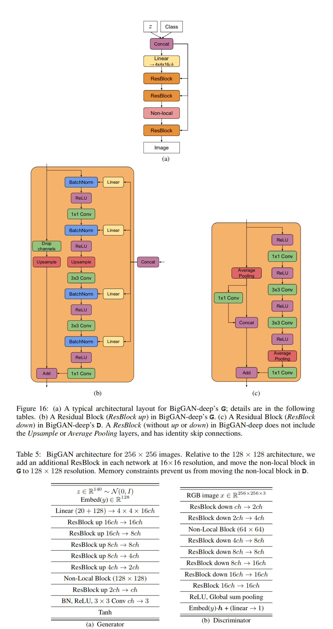 Brock et al 2018: BigGAN-deep architecture (Figure 16, Table 5)