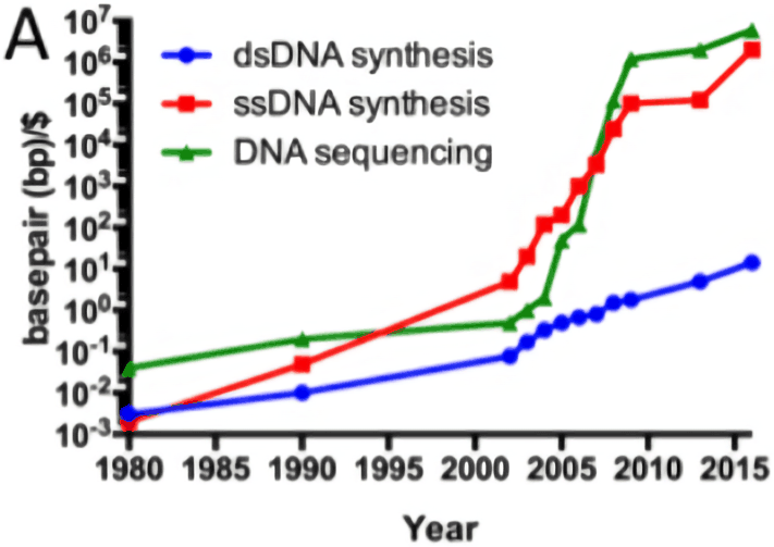 A graph of 3 cost curves of genome sequencing and genome synthesis from 1980-2015, showing exponential decreases; taken from Figure A of the appendix to Boeke et al 2016 (http://science.sciencemag.org/content/sci/suppl/2016/06/01/science.aaf6850.DC1/Boeke.SM.pdf), graph made by Rob Carlson.