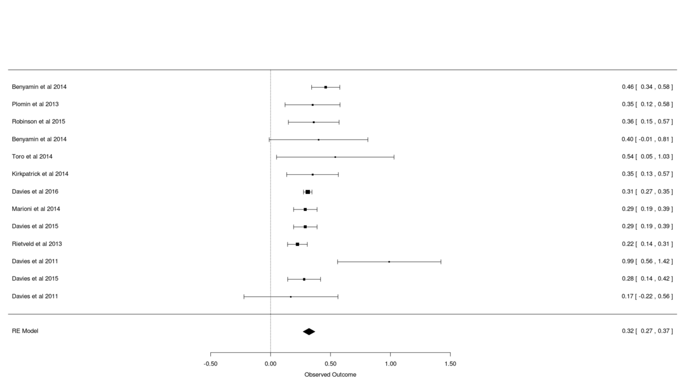 Forest plot for meta-analysis of GCTA estimates of total additive SNPs' effect on intelligence/cognitive-ability