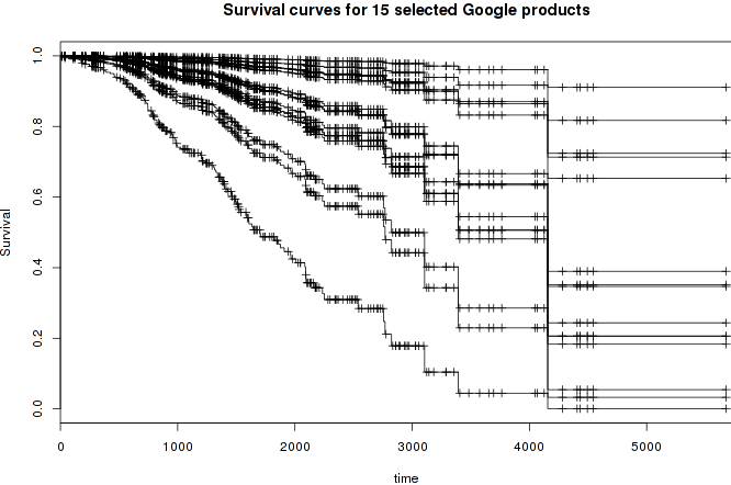 Estimated curves for 15 interesting products (AdSense, Scholar, Voice, etc)