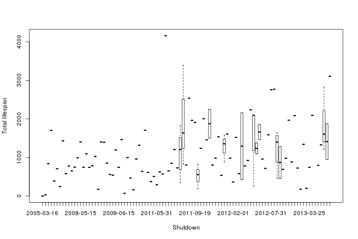 All products scatter-plotted date of opening vs lifespan