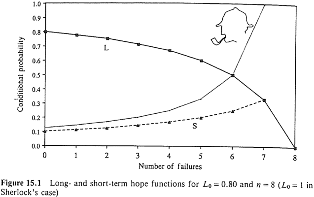 Long- and short-term hope functions for L0=0.80 and n=8 (L0=1 in Sherlock's case)