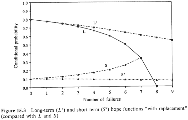 Long-term (L') and short-term (S') hope functions with replacement (compared with L and S)