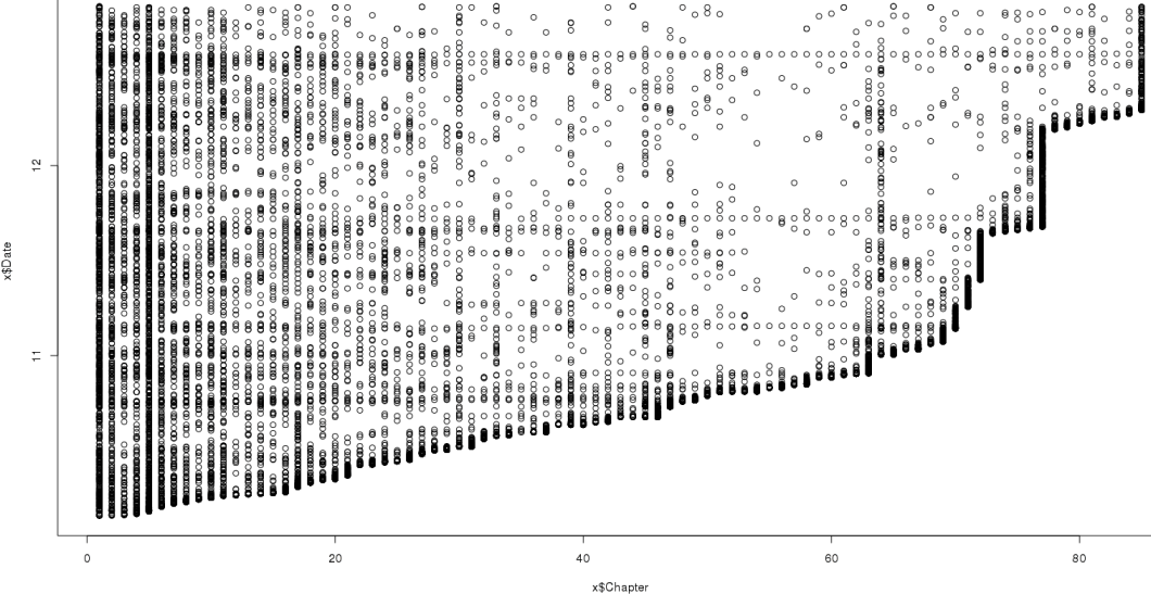 Scatterplot of all reviews, date posted versus chapter