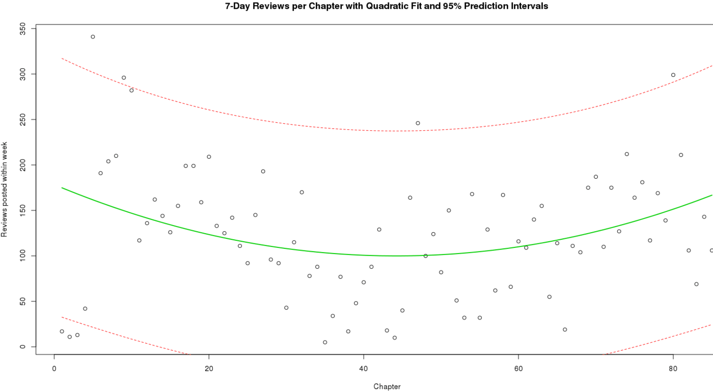 7-Day Reviews per Chapter with Quadratic Fit and 95% Prediction Intervals
