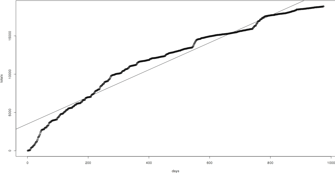 Total cumulative MoR reviews as a function of time, with linear fit
