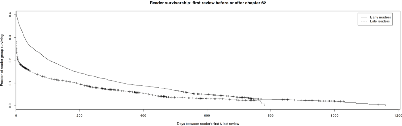 Different mortality curves for 2 groups of reviewers