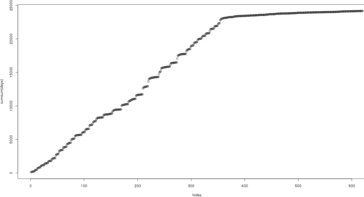 Total reviews as a function of time