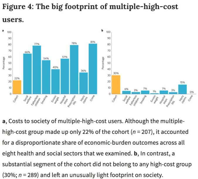"Caspi et al 2016, Figure 4: ""The Big Footprint of Multiple-High-Cost-Users"""