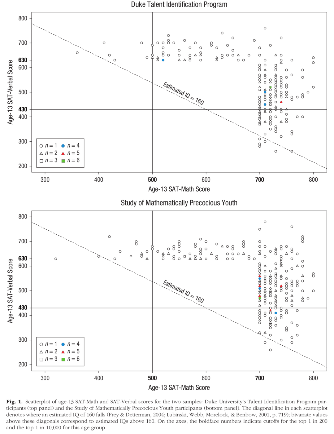 Fig. 1. Scatterplot of age-13 SAT-Math and SAT-Verbal scores for the two samples: Duke University's Talent Identification Program participants (top panel) and the Study of Mathematically Precocious Youth participants (bottom panel). The diagonal line in each scatterplot denotes where an estimated IQ of 160 falls (Frey & Detterman, 2004; Lubinski, Webb, Morelock, & Benbow, 2001, p. 719); bivariate values above these diagonals correspond to estimated IQs above 160. On the axes, the boldface numbers indicate cutoffs for the top 1 in 200 and the top 1 in 10,000 for this age group.