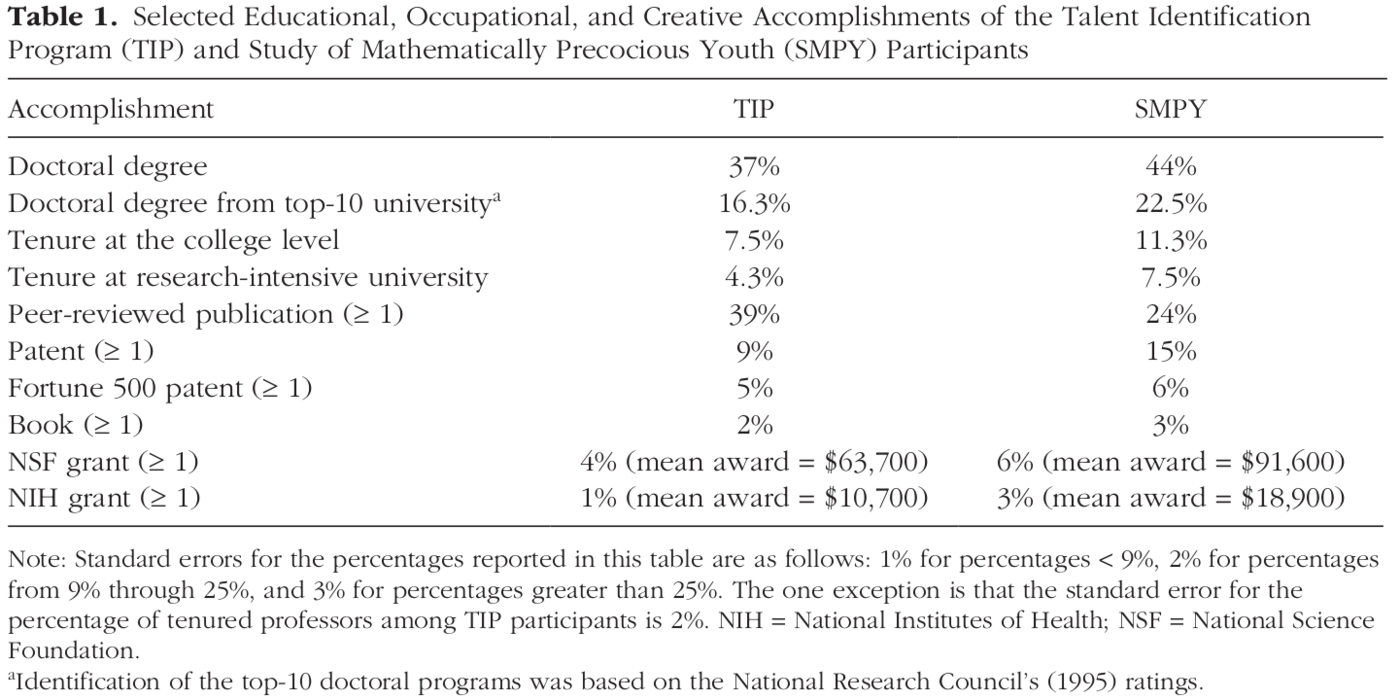 Table 1. Selected Educational, Occupational, and Creative Accomplishments of the Talent Identification Program (TIP) and Study of Mathematically Precocious Youth (SMPY) Participants