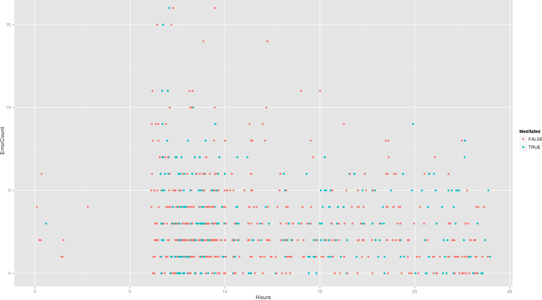 qplot(Hours, ErrorCount, color=Meditated, data=mdtt)