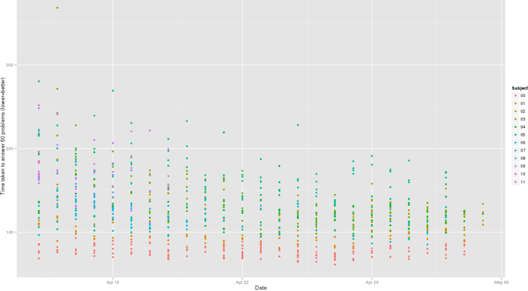 "qplot(Date, TestDuration, color=Subject, data=mdtt, ylab=""Time taken to answer 50 problems (lower=better)"")"
