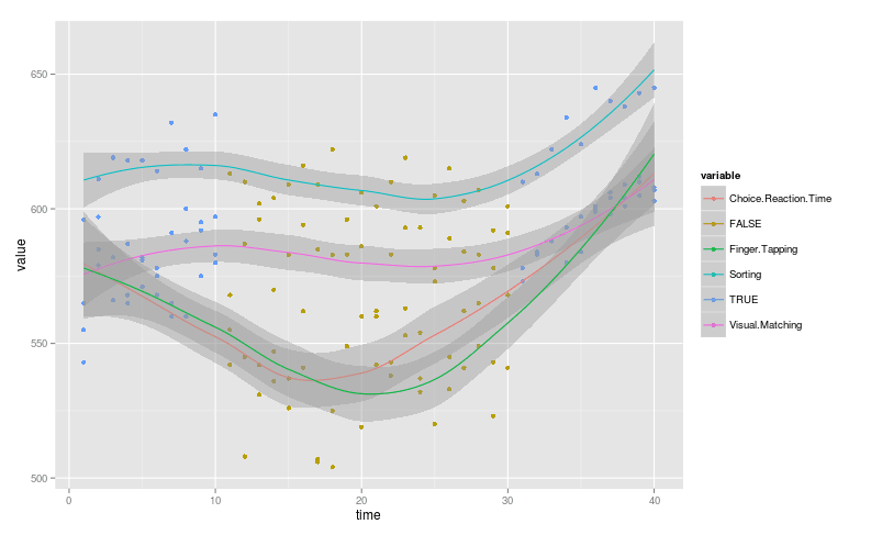 ggplot(df.melt, aes(x=time, y=value, colour=variable)) + geom_point(data = df.melt, aes(x=time, y=value, colour=LLLT)) + geom_smooth()