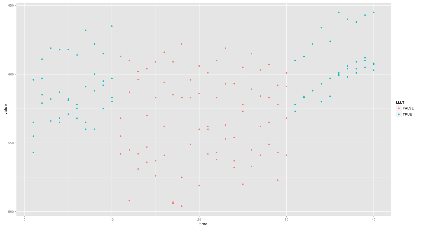 ggplot(df.melt, aes(x=time, y=value, colour=LLLT)) + geom_point()