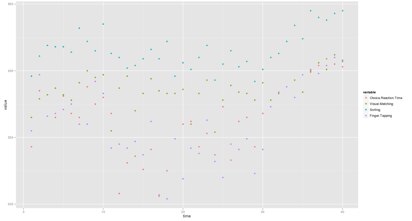 ggplot(df.melt, aes(x=time, y=value, colour=variable)) + geom_point()