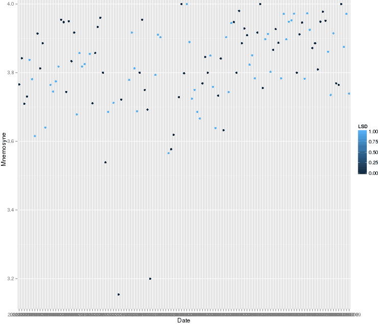 Averaged recall performance of Mnemosyne flashcards, 0-5 (higher is better)