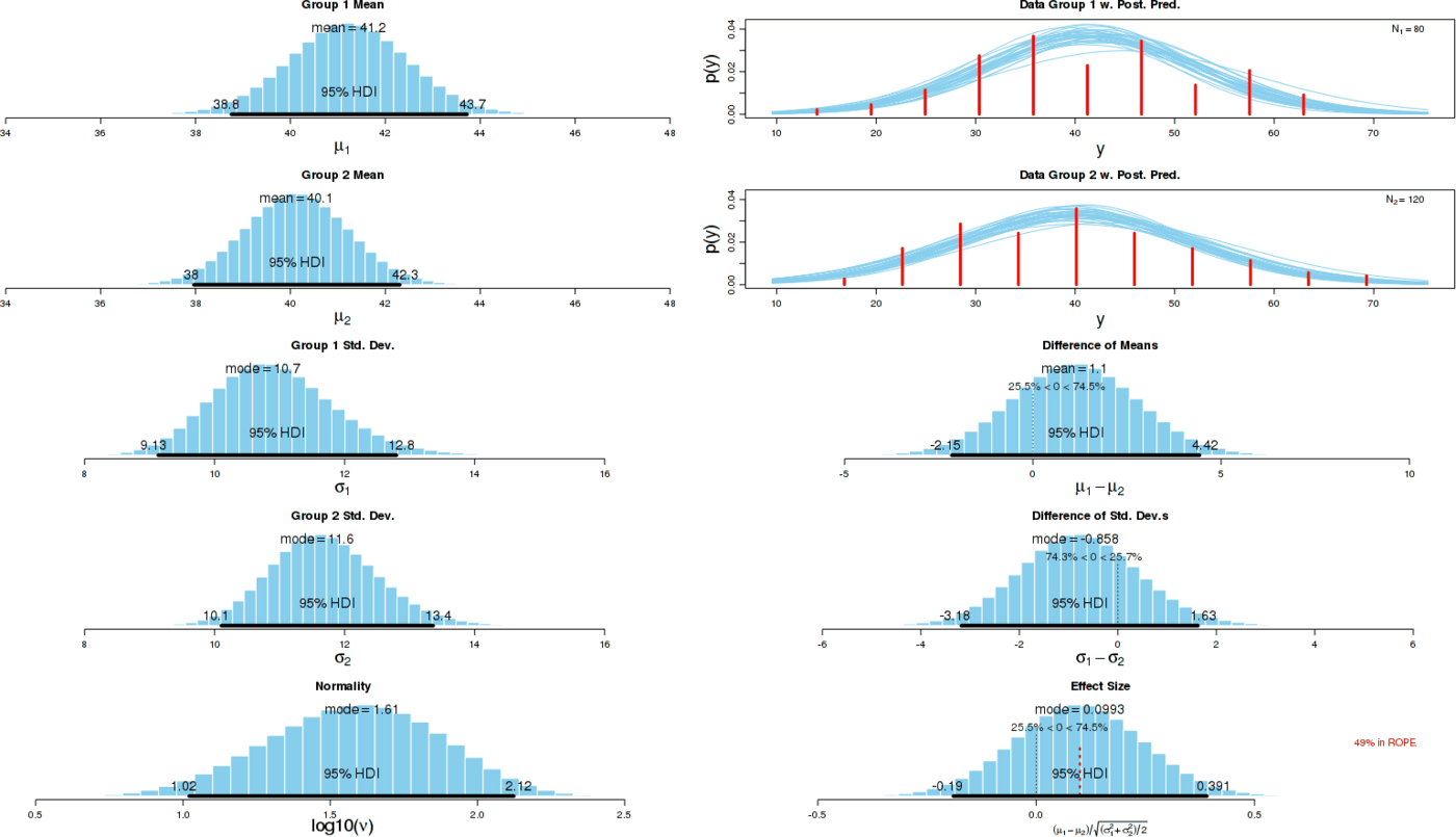 Means, differences of inferred standard deviations & effect sizes: BESTplot(on, off, mcmcChain=mcmc, ROPEeff=c(0.1,1.5))