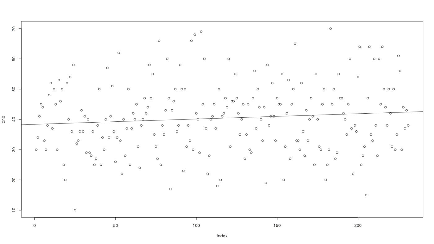DNB scores per day with a linear fit overlaid; plot(dnb); abline(lm(dnb ~ c(1:231)))