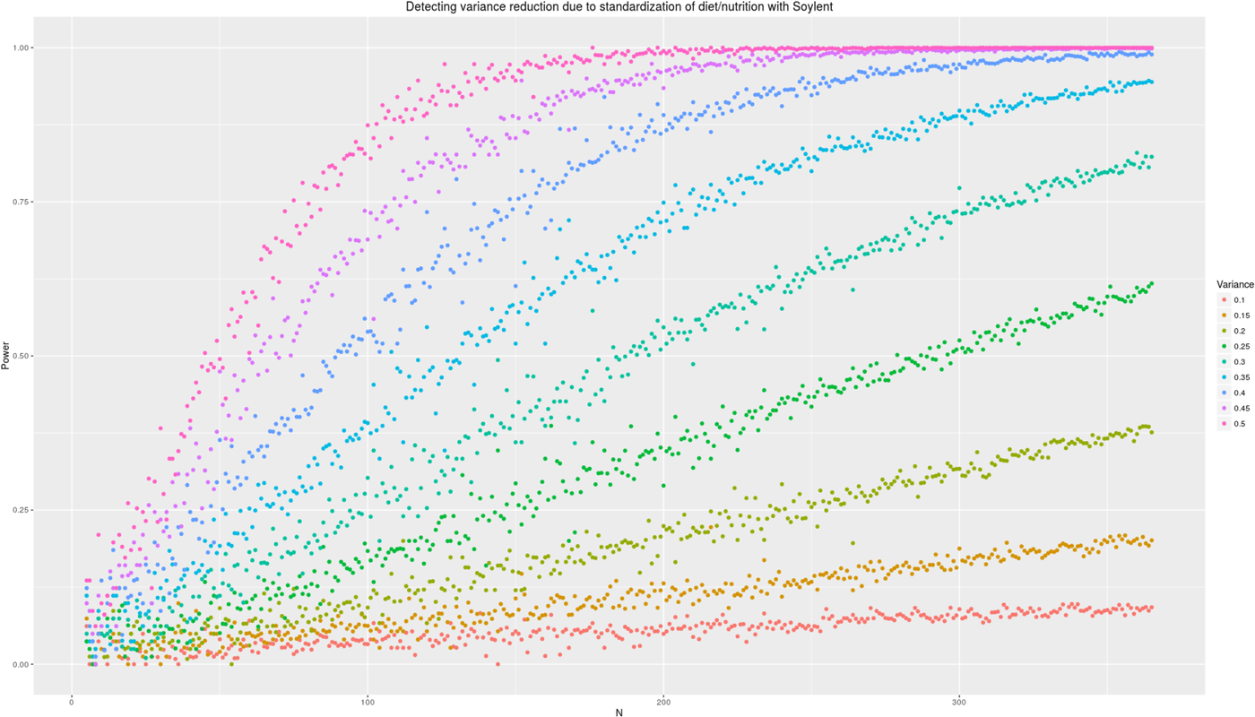 Power analysis simulation: how many additional days of Soylent-only data is necessary to detect a given reduction in variance due to removing diet/nutrition-related daily variance?