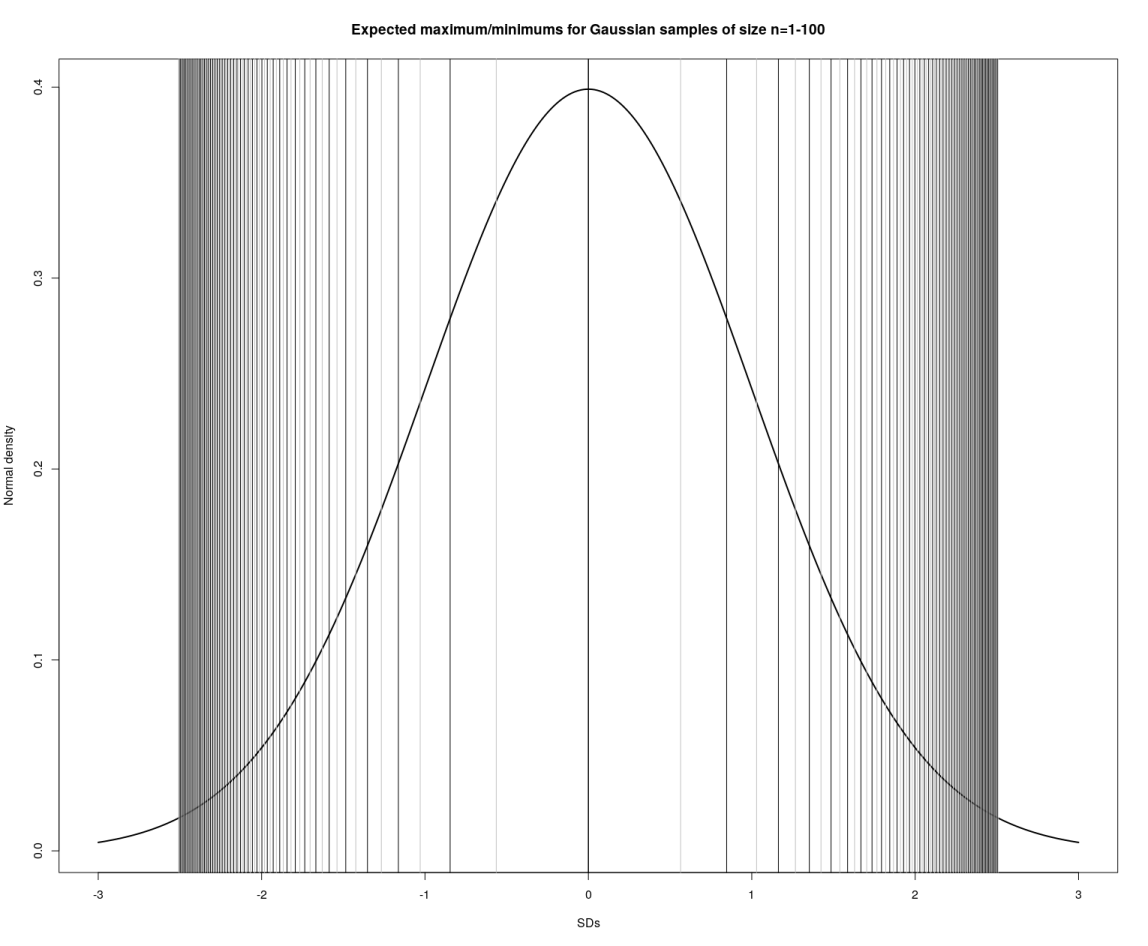 Visualizing diminishing returns in order statistics with increasing n in each sample.