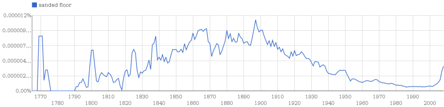 Plotting instances of the phrase sanded floor in the Google Books corpus over 3 centuries using Ngram