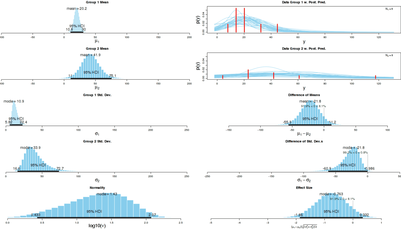 Graphical summary of BEST results for full dataset