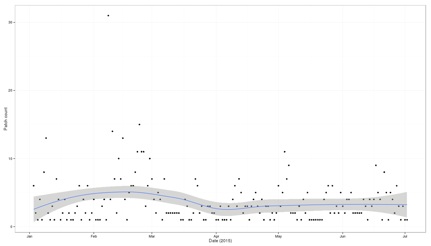 Plot of patch creations (y-axis) versus date (x-axis): January 2015 to July 2015