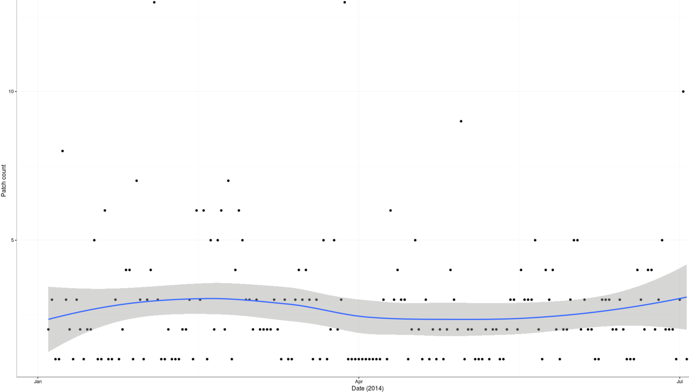 Plot of patch creations (y-axis) versus date (x-axis): January 2016 to July 2016