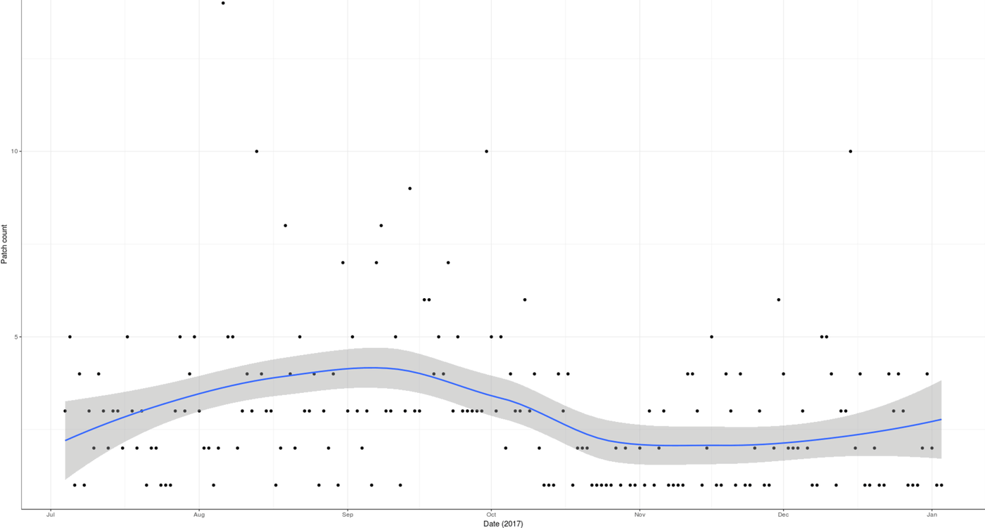 Plot of patch creations (y-axis) versus date (x-axis): July 2017 - January 2018