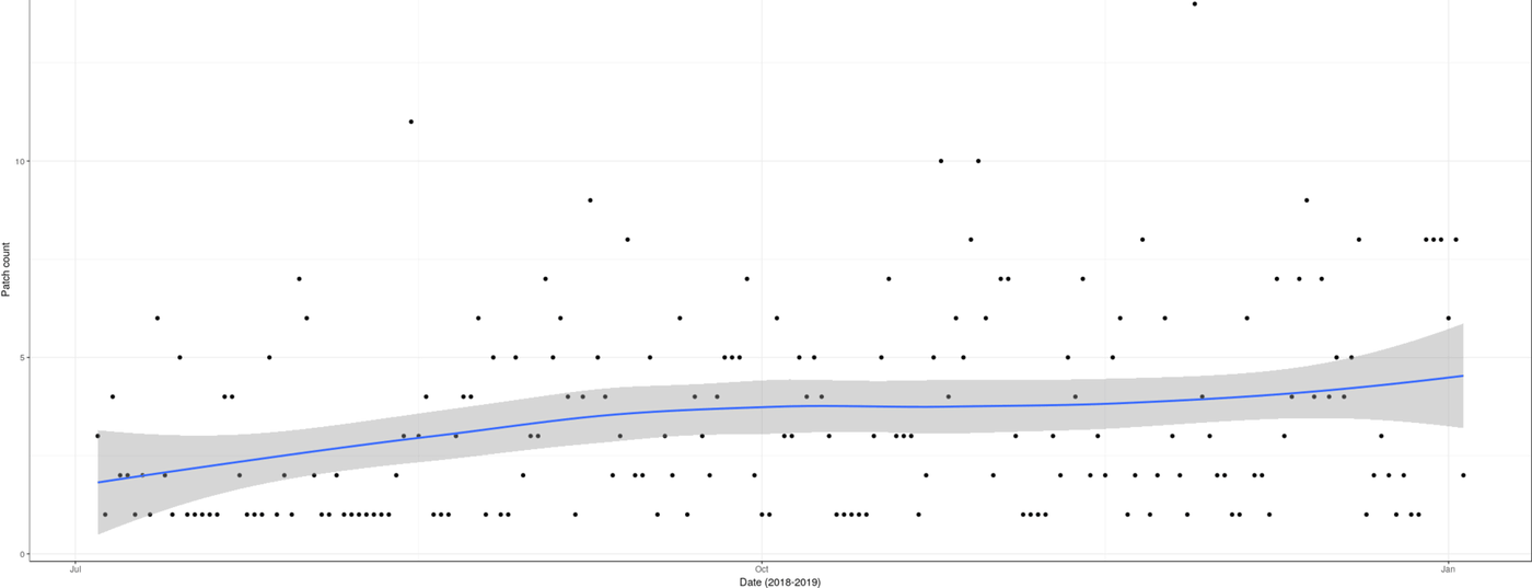 Plot of patch creations (y-axis) versus date (x-axis): July 2018 - January 2019