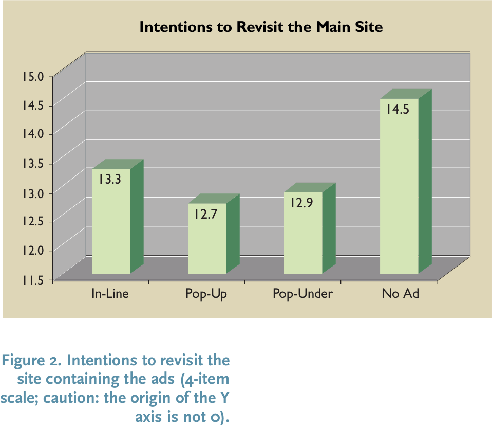 "McCoy et al 2007, harms of ads on student ratings: ""Figure 2: Intentions to revisit the site containing the ads (4-item scale; caution: the origin of the Y axis is not 0)."""