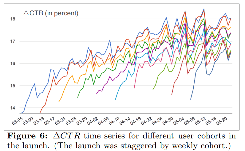 "Hohnhold et al 2015, benefit from 50% ad reduction on mobile over 2 month rollout of 10% users each: ""Figure 6:   =  term 5] time series for different user cohorts in the launch. (The launch was staggered by weekly cohort.)"""