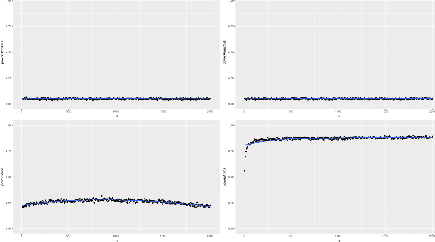 Block-bootstrap power analysis of ability to detect 2.8% traffic reduction using u-test &  time-series model (bottom row), while preserving nominal false-positive error control (top row)
