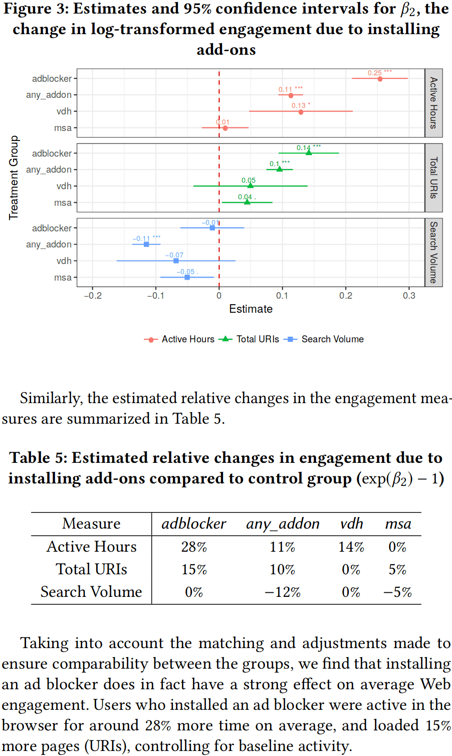 "Miroglio et al 2018, benefits to Firefox users from adblockers: ""Figure 3: Estimates & 95% CI for B2, the change in log-transformed engagement due to installing add-ons [adblockers]""; ""Table 5: Estimated relative changes in engagement due to installing add-ons compared to control group (exp(B2) − 1)"""