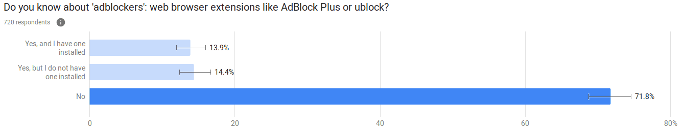First Google Survey about adblock usage & awareness: bar graph of results.