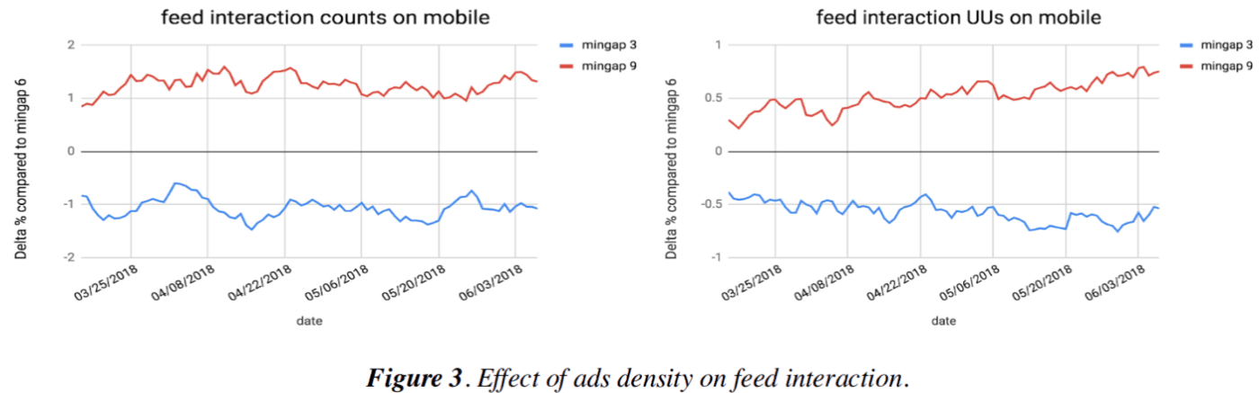 "Yan et al 2019, on the harms of advertising on LinkedIn: ""Figure 3. Effect of ads density on feed interaction"""
